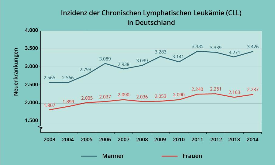Grafik zeigt zeitlichen Verlauf der CLL Inzidenz
