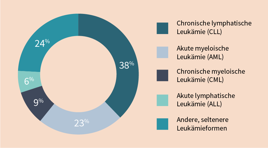 Grafik über die verschiedenen Formen von Leukämie